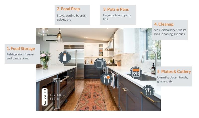 The 5 Main Kitchen Zones