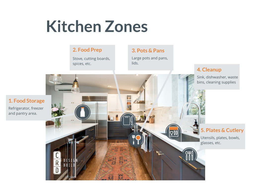 Kitchen Zones