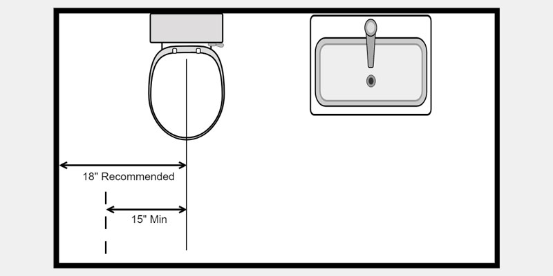 Diagram of toilet placement requirements
