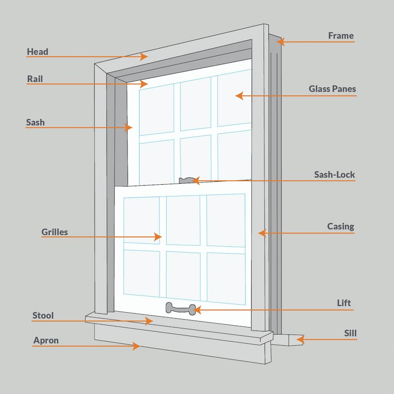 The key parts of a window