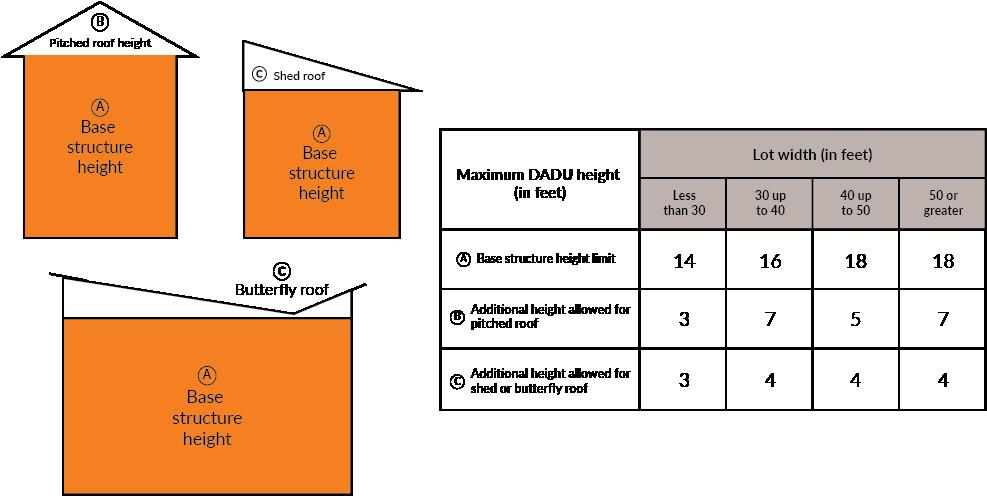 DADU Height Limit Chart2