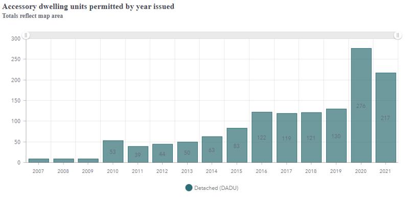 DADU permits as of 2021