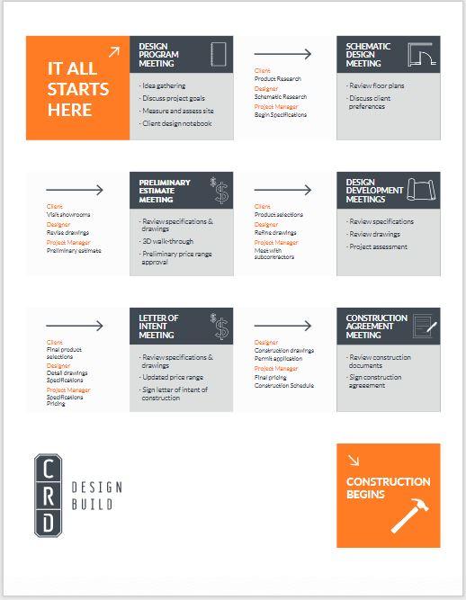 Design-Build Process Thumbnail.jpg