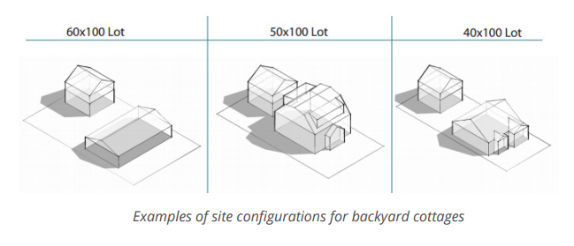 Examples of site configurations for backyard cottages