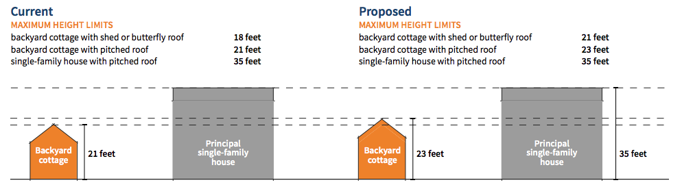 Current and Proposed Max Height Limits of Backyard Cottages in Seattle