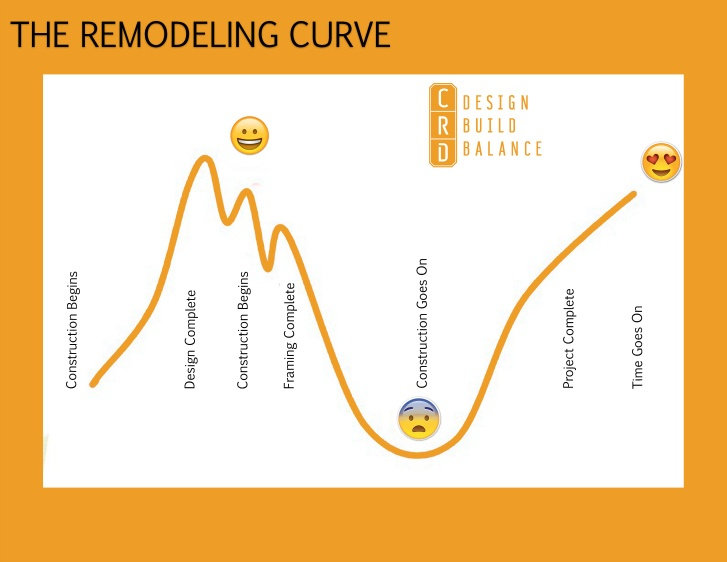 The Remodeling Curve